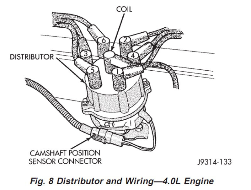 Jeep    Cherokee    XJ    1984 to    2001    How to Replace Distributor  Cherokeeforum