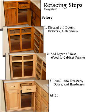 How to Reface Kitchen Cabinets DoItYourselfcom - Can You Re Laminate Kitchen Cabinets