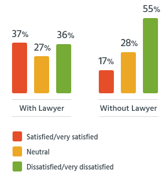 Readers who had attorneys were more than twice as likely to be satisfied as those without lawyers.