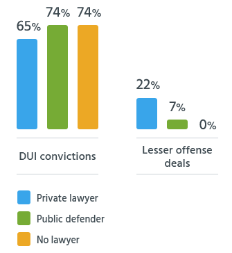 Percentage Convicted of DUI and Lesser Offenses