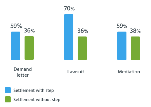 Readers who sent a demand letter, filed a lawsuit, or participated in mediation were significantly more likely to receive a settlement than those who did not take those steps.