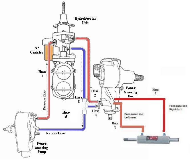 C6 Ps Pump Hydroboost Gear Box Ls1tech
