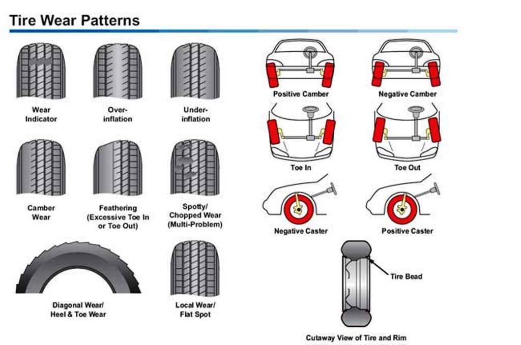 tire wear diagram acura tsx 2004 to 2014 suspension diagnostic guide - acurazine cj7 spare tire carrier diagram #7