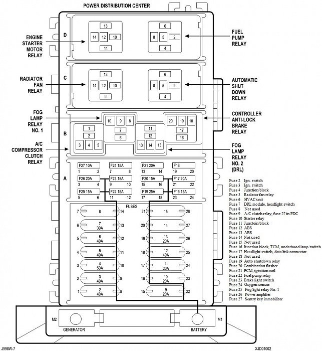 00 PDC fuse functions 90610 2000 jeep cherokee fuse box jeep wiring diagrams for diy car repairs 2001 Jeep Cherokee Fuse Location at panicattacktreatment.co