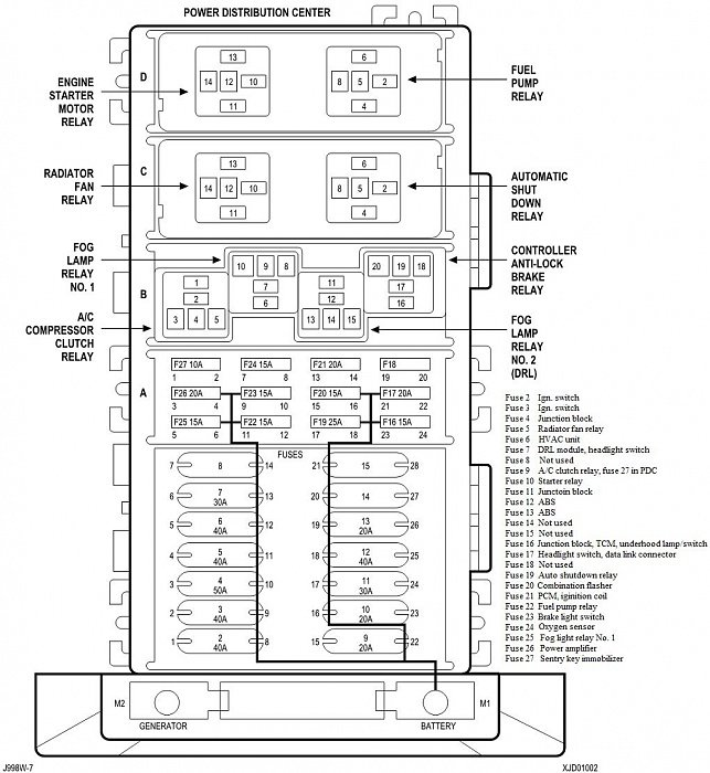 00 PDC fuse functions 90610 jeep cherokee 1997 2001 fuse box diagram cherokeeforum 1997 jeep grand cherokee laredo fuse box diagram at crackthecode.co