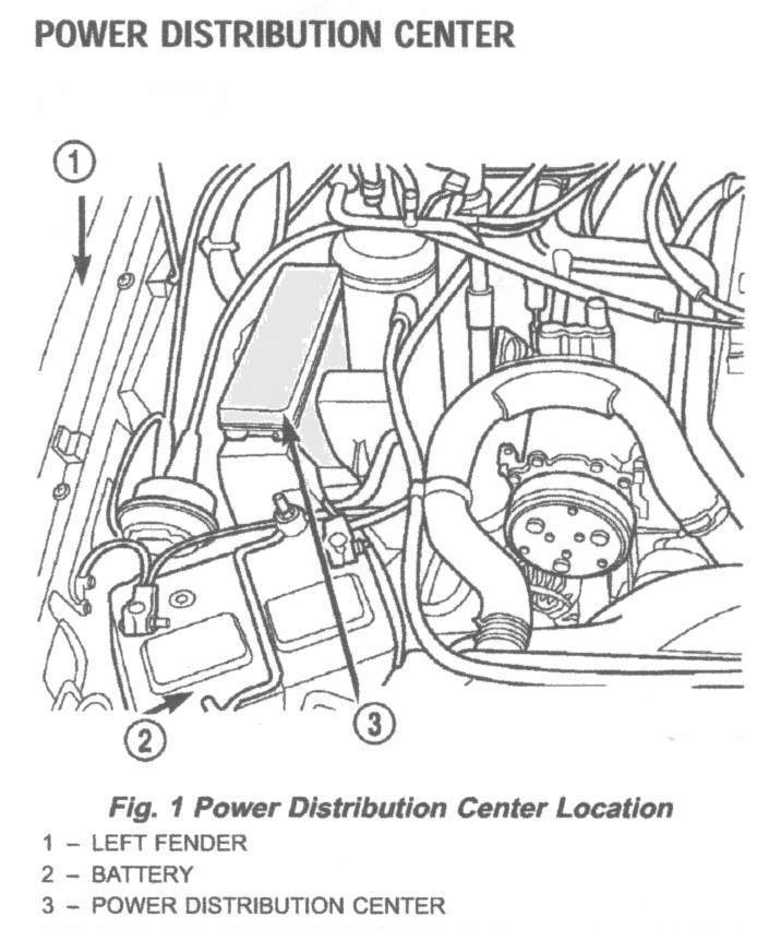 under the hood fuse box location