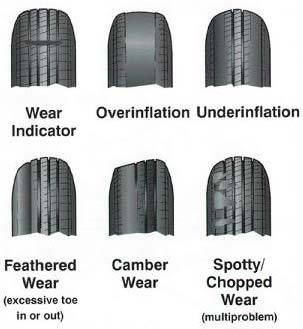 New Car Nail In Tire Warranty