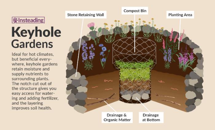 Building Your Own Keyhole Garden Dave, Keyhole Garden Design