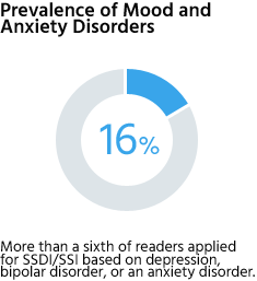 16% of readers applied for SSDI or SSI based on depression, bipolar disorder, or an anxiety disorder.