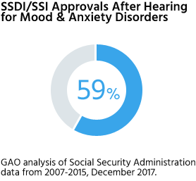 59% of readers with mood or anxiety disorders were approved after a hearing