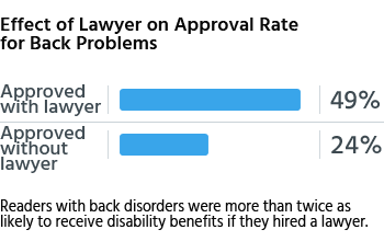 Readers with back disorders were more than twice as likely to receive disability benefits if they hired a lawyer.