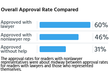 The approval rates for readers with nonlawyer representatives were about midway between approval rates for readers with lawyers and those who represented themselves.
