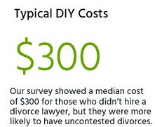 Typical DIY divorce costs