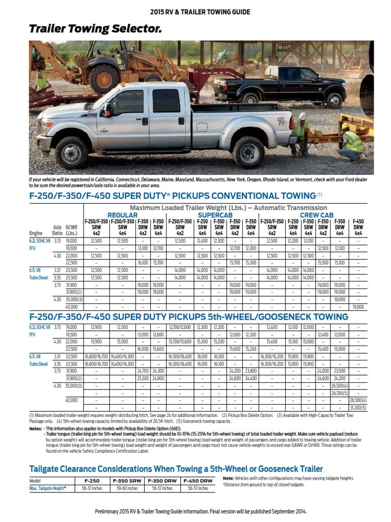 ford towing duty super 250 guide trucks ratings