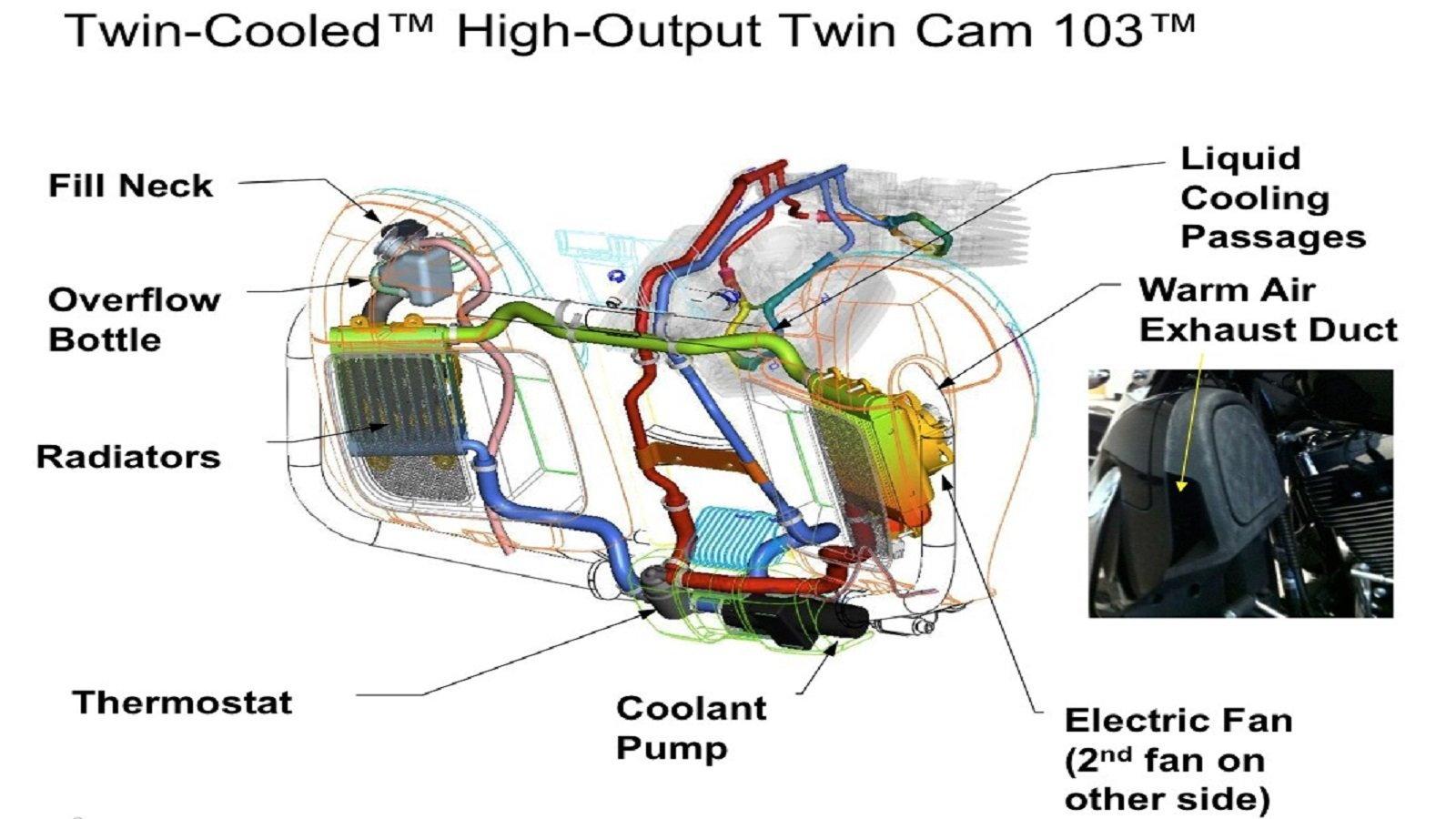 Harley Davidson Engine Cooling Diagram Wiring Diagram Tutorial
