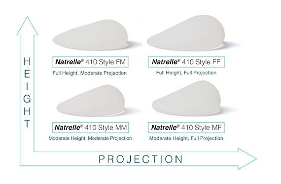 Natrelle Anatomical Implant Profiles