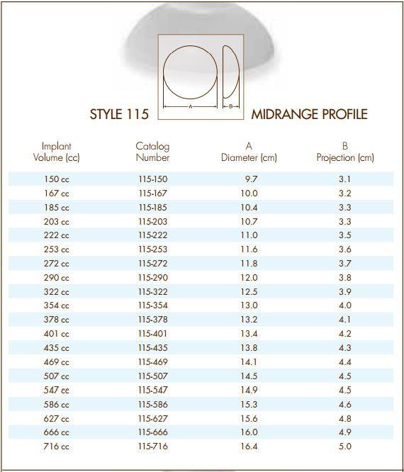 Natrelle Style 115 Silicone Implants - Midrange Profile-3049