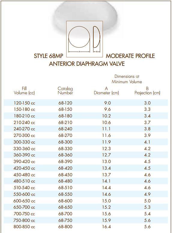 Natrelle Style 68Mp Moderate Profile, Anterior Diaphragm -4864