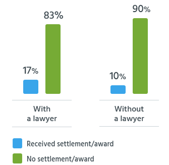 Readers who had lawyers were almost twice as likely to receive a settlement or award as those without legal representation.