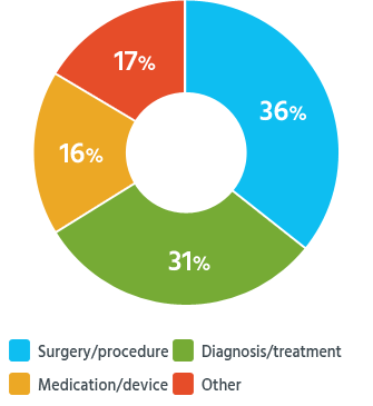 More than a third of readers had malpractice claims based on mistakes during surgery or other medical procedures.