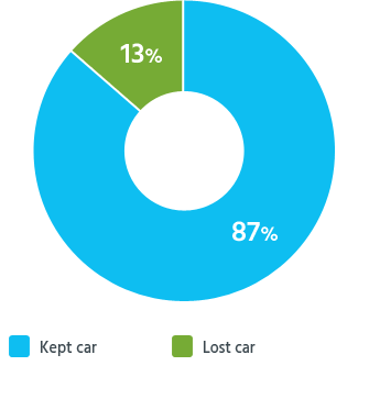 Percentages of readers who kept or lost their car in Chapter 7 bankruptcy