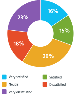 Percentage of readers who were satisfied with the outcome of their personal injury case