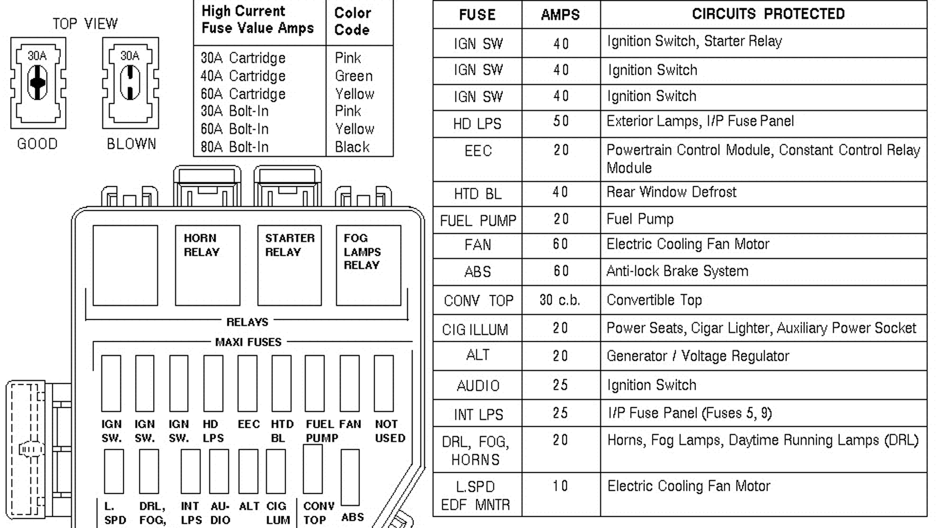 ford mustang v6 and mustang gt 1994-2004: fuse box diagram ...  mustang forums