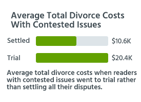 Average total divorce costs when readers with contested issues went to trial rather than settling all their disputes.
