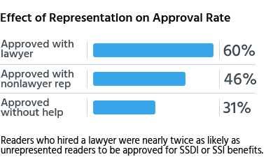 Readers who hired a lawyer were nearly twice as likely as unrepresented readers to be approved for SSDI or SSI benefits.