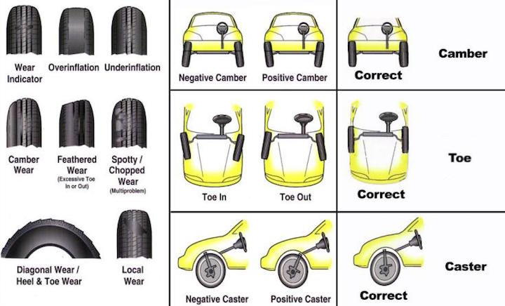 tire wear diagnostic chart: Porsche 997 do i have a bad wheel alignment rennlist