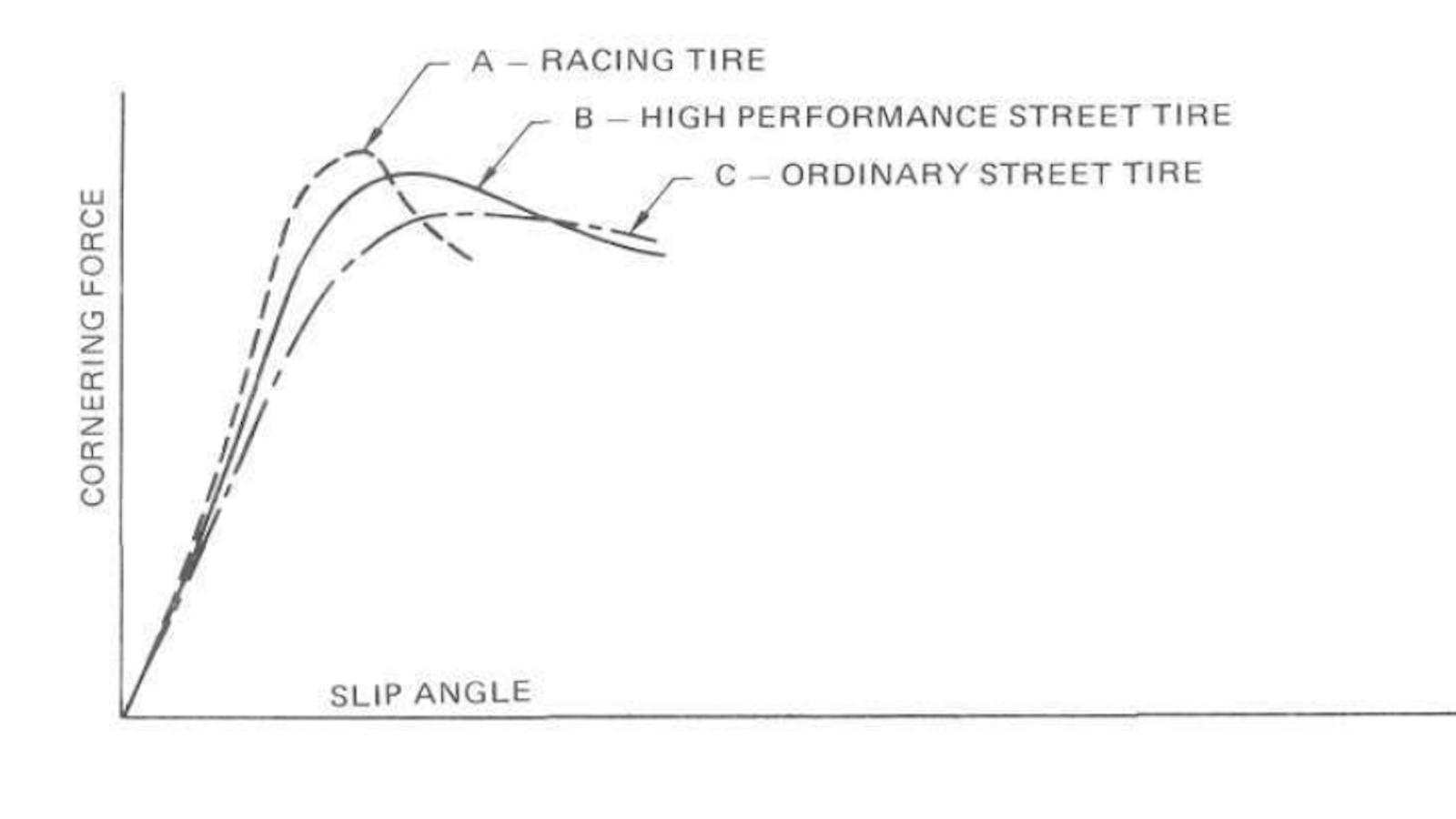 Race Tire Driving Technique