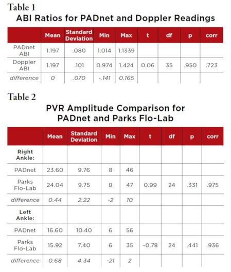 ABI ratios for PADnet and Doppler Readings