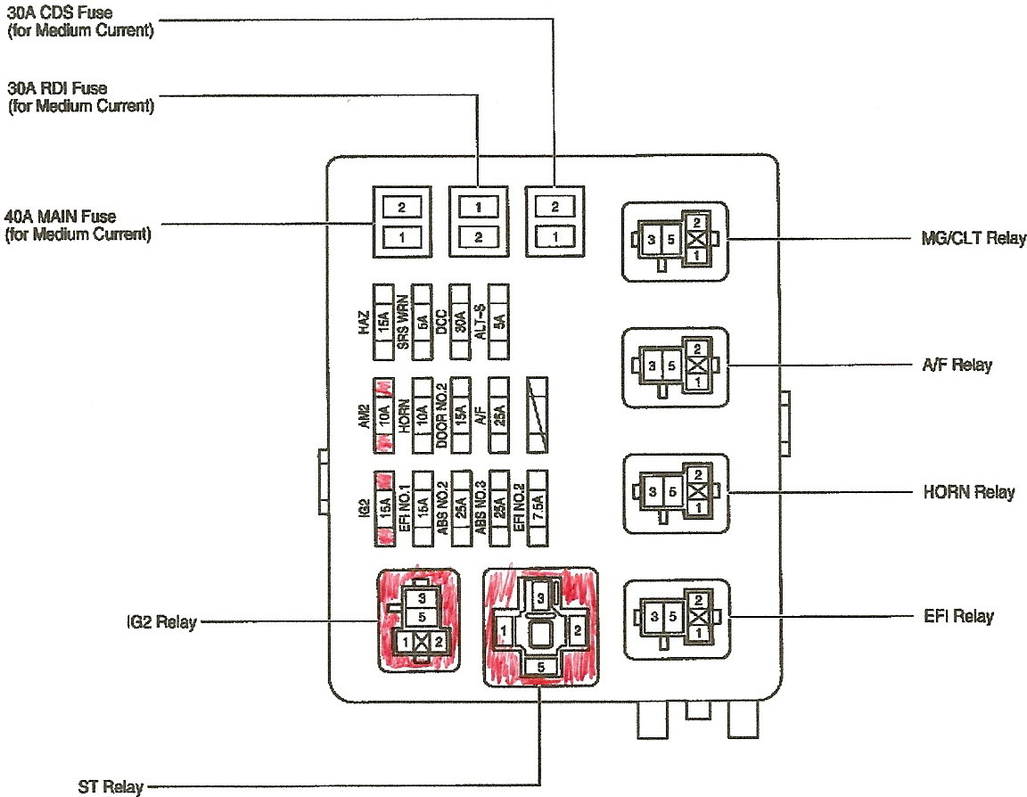 Fuse box diagram for 2001 Tacoma.