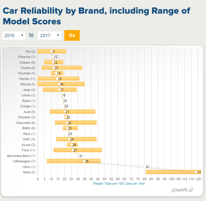 ACURA Drops To 11th Place On C.R. Reliability List