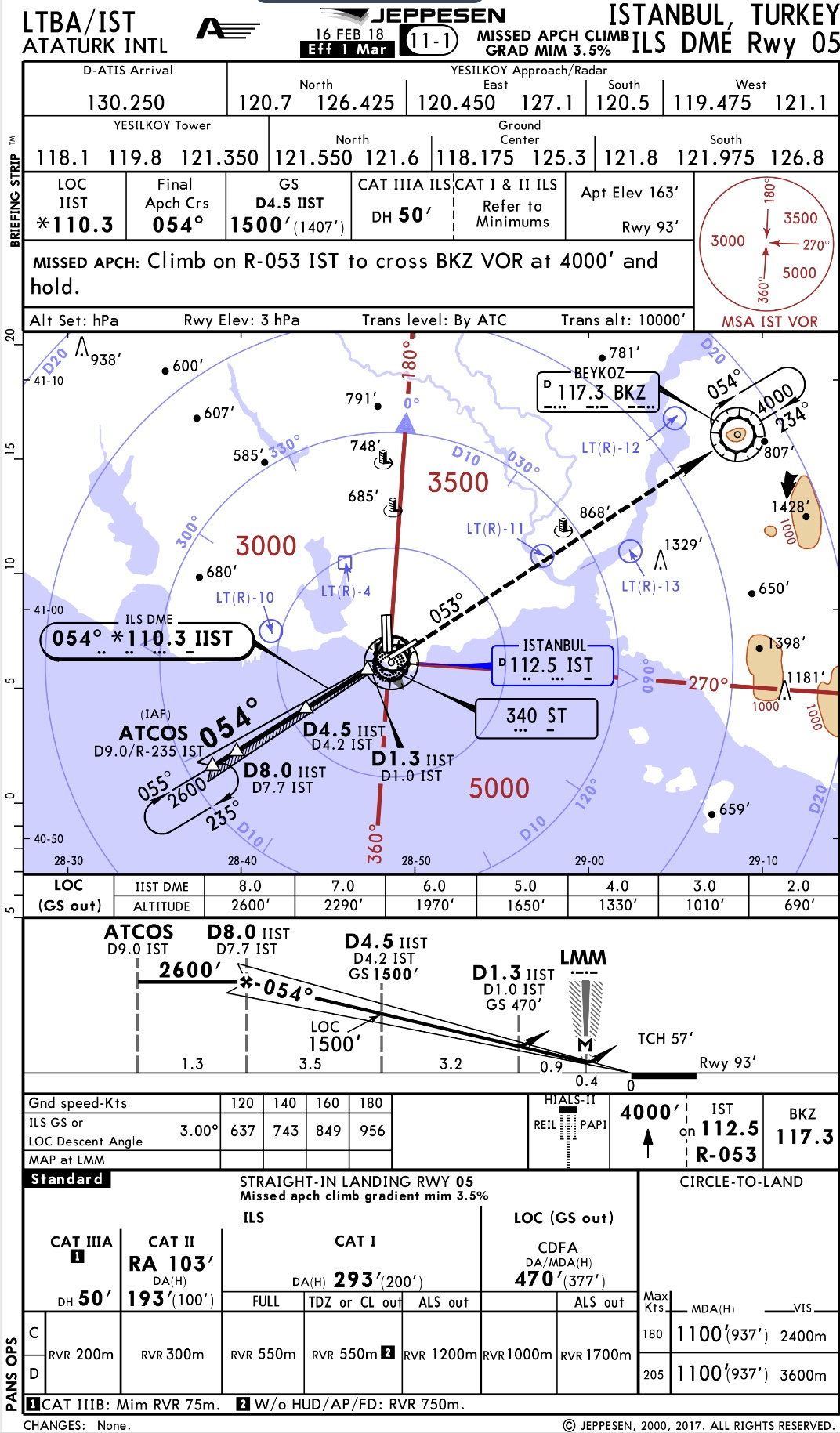 Changes None Jeppesen Pprune Forums