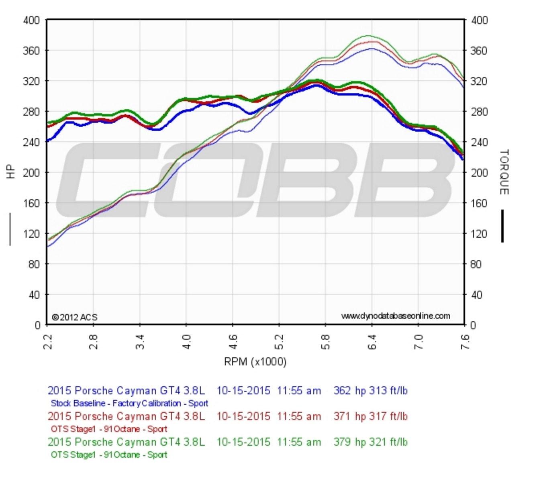 COBB tuning GT4 - Rennlist - Porsche Discussion Forums