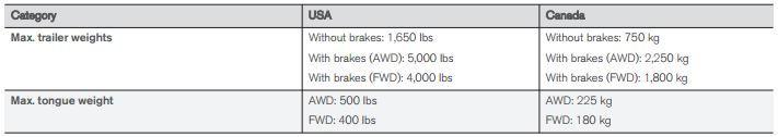 2016/7 XC90 for Towing??? - Rennlist - Porsche Discussion Forums