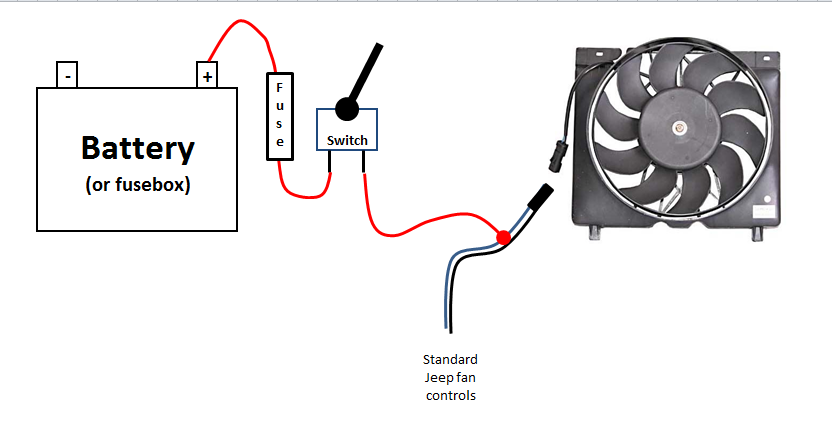 The right way to install a manual switch for your e-fan - Jeep ... on 01 dakota wiring diagram, 01 wrangler wiring diagram, 01 mustang wiring diagram,