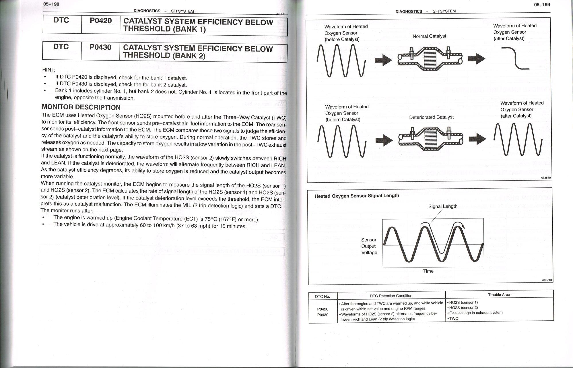 2003 ls430 - p0430 cel - ClubLexus - Lexus Forum Discussion