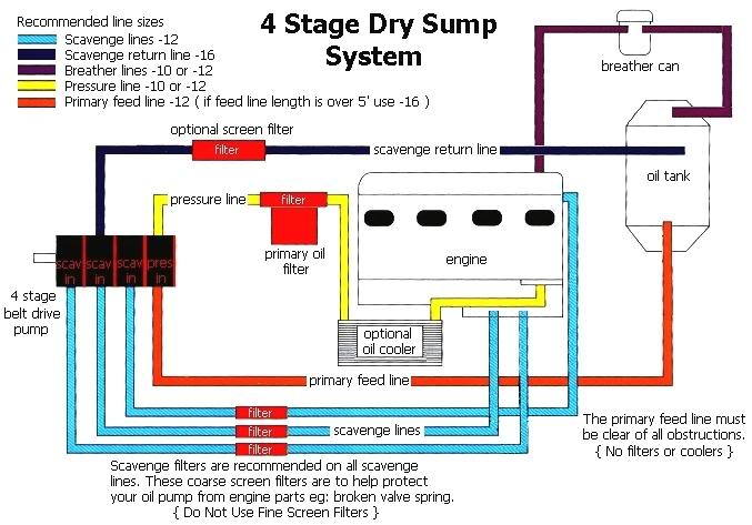 catch can setup with aftermarket dry sump corvetteforum rh corvetteforum com Dry Sump Oil System Diagram Dry Sump Oil System Diagram