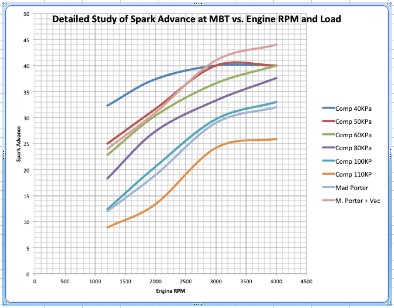 Maximum Brake Torque Timing Advance - Linear to Cruise? - Ford Truck