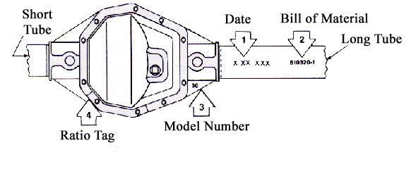 rear axle identification