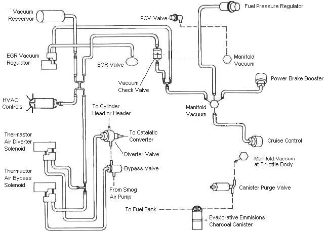 ford truck vacuum diagram vacuum diagram 5.0 - ford truck enthusiasts forums