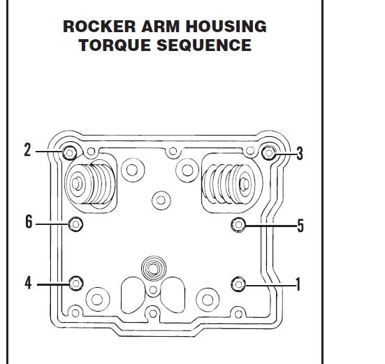 Need Torque specs for rocker arm - Harley Davidson Forums