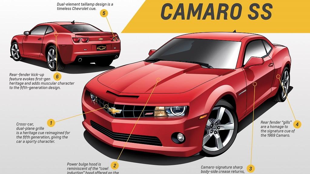 2010 Gen 5 Camaro SS