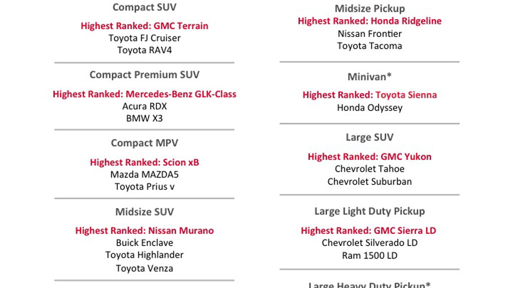 2015 J.D. Power Vehicle Dependability Study