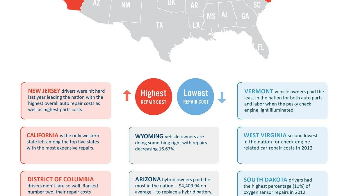 State-by-state ranking of car repair costs for 2012, from CarMD