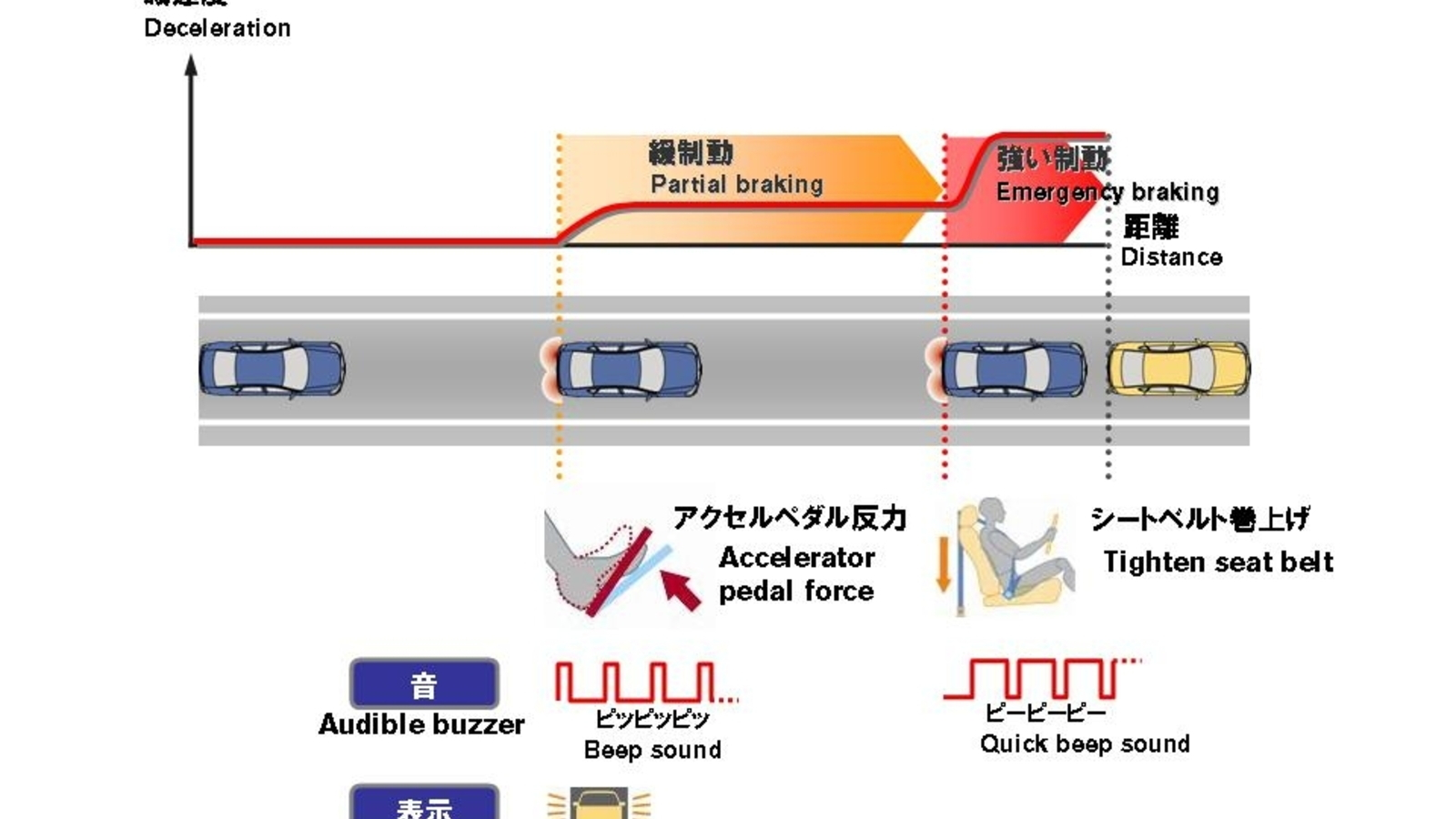 Nissan's new Moving Object Detection and forward collision avoidance systems