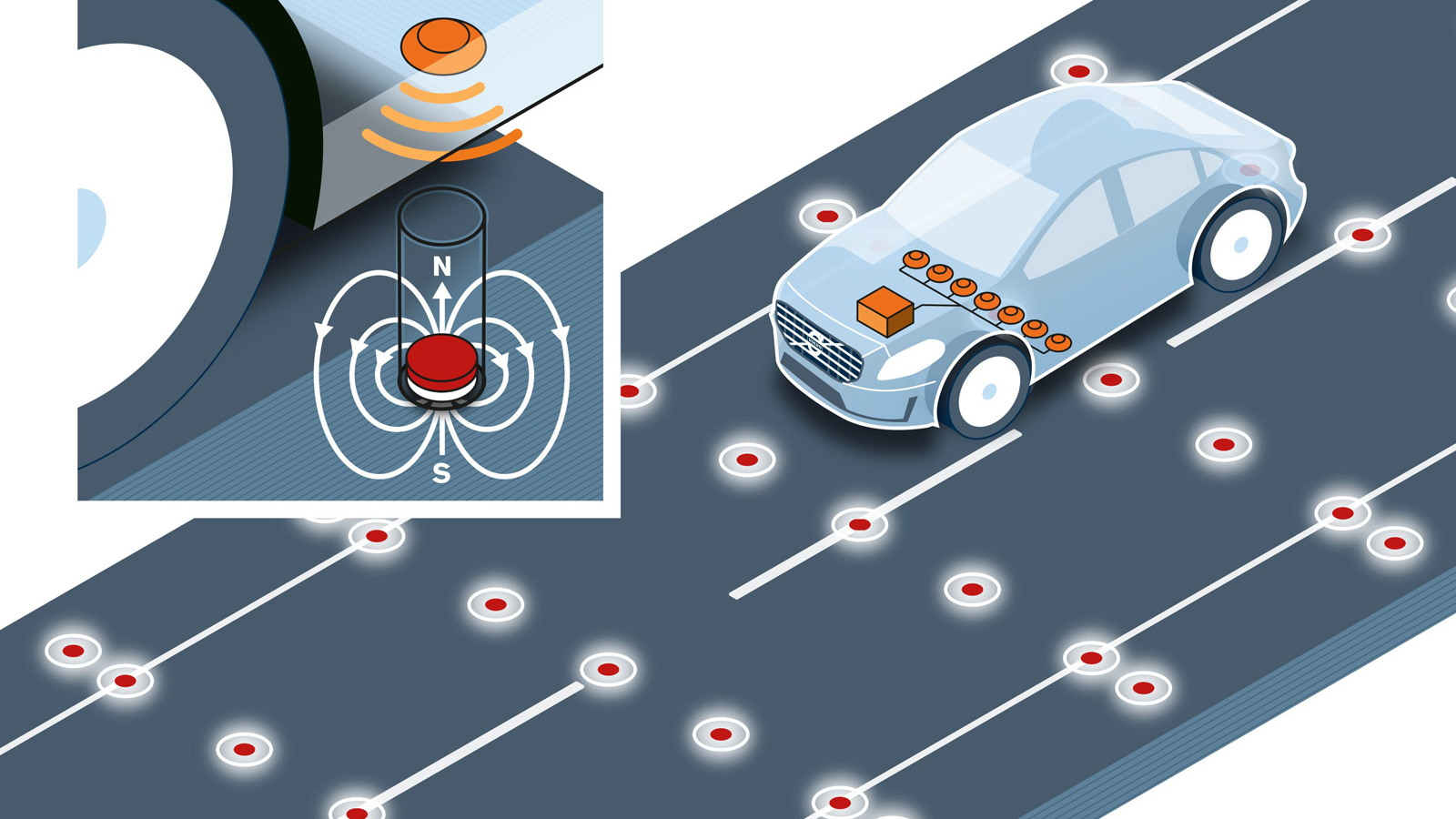 Unlike GPS and camera systems, magnets remain unaffected by weather and physical objects