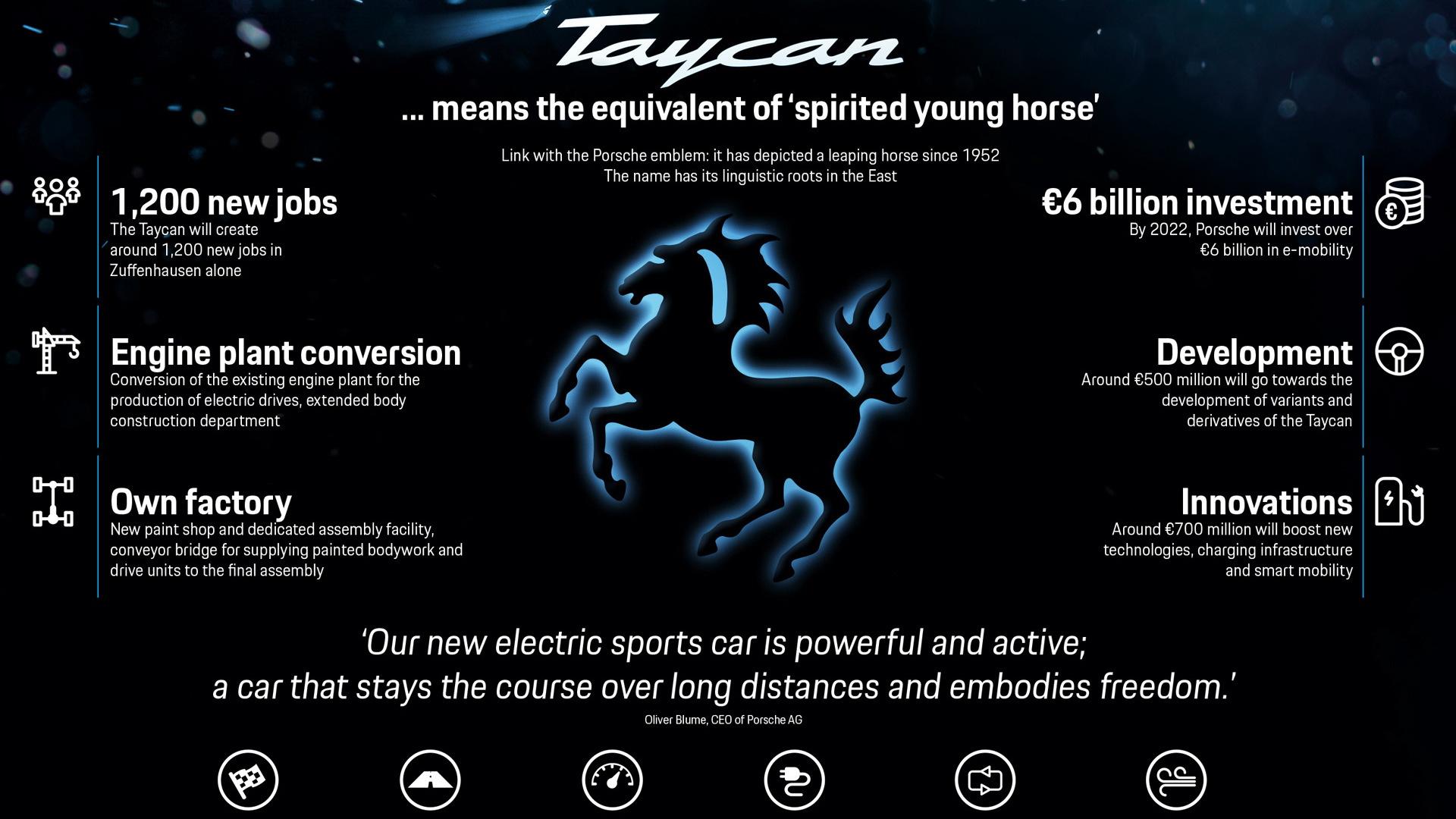 Porsche Taycan infographic